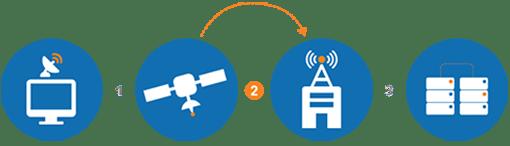 cara kerja internet satelit 2