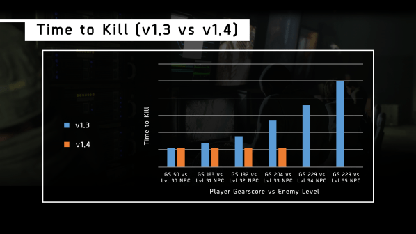 Devblog_Timetokillcomparison