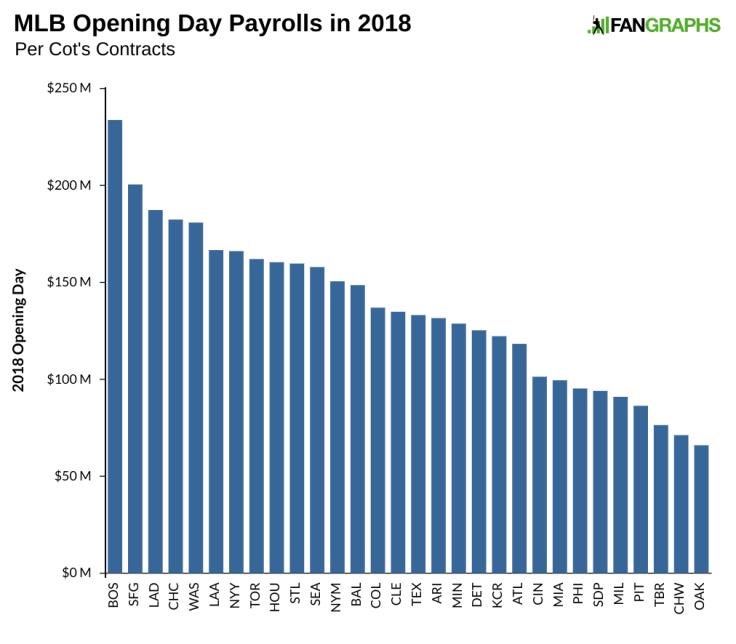 2018 MLB Payroll by Team