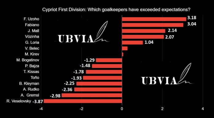 Cypriot First Division - Goalkeepers UBVIA