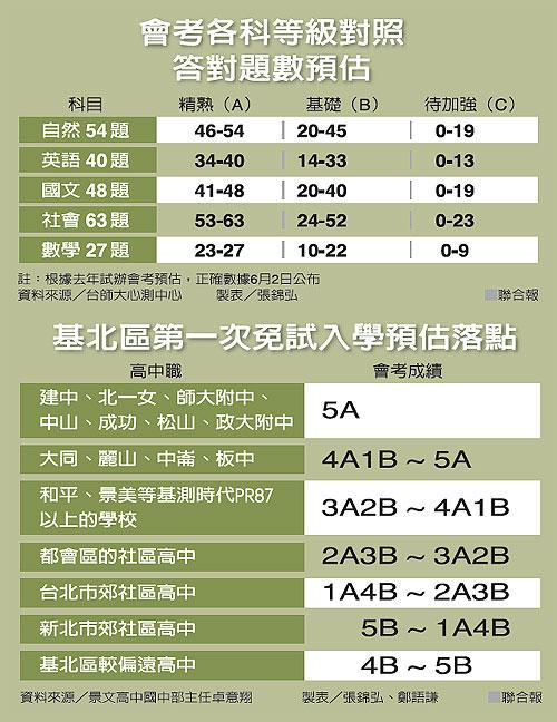 惠文高中錄取分數103|103- 惠文高中錄取分數103|103 - 快熱資訊 - 走進時代