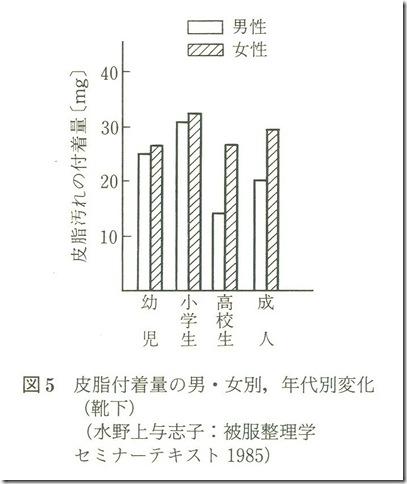 皮脂付着量の男女別、年代別変化グラフ