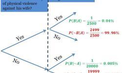 Bayesian statistics for Logical Rigor