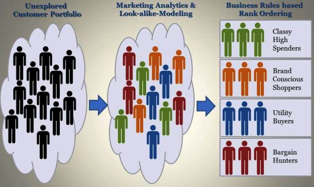 Marketing Analytics Modeling
