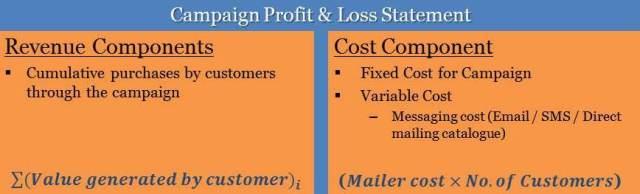 campaign P&L - Marketing Analytics