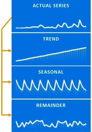YOU CANalytics-Forecasting & Time Series Analysis