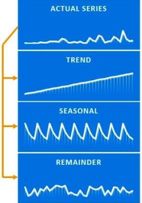 Time Series Analysis - Decomposition