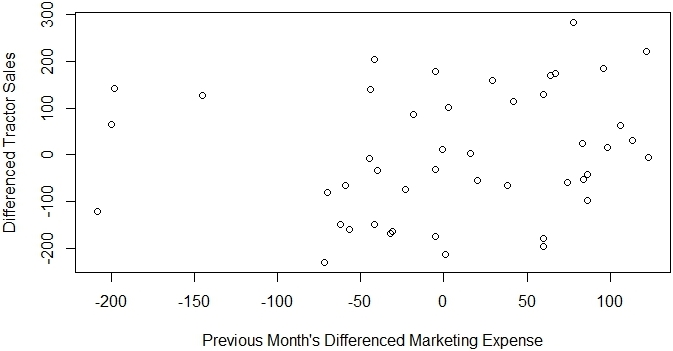 Regression with ARIMA Errors to test Effective Marketing? - Case