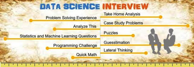 Data Science Interview Types