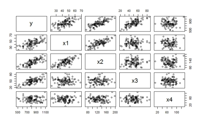 Matrix Scatter Plot