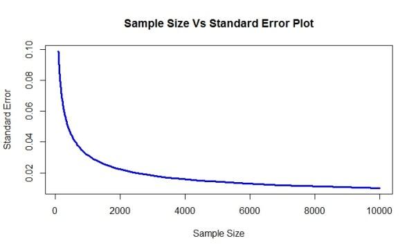 Sample Size Vs Standard Error