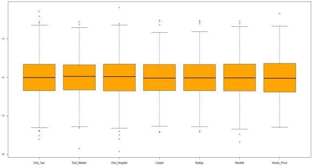 Data prepration for regression analysis 1