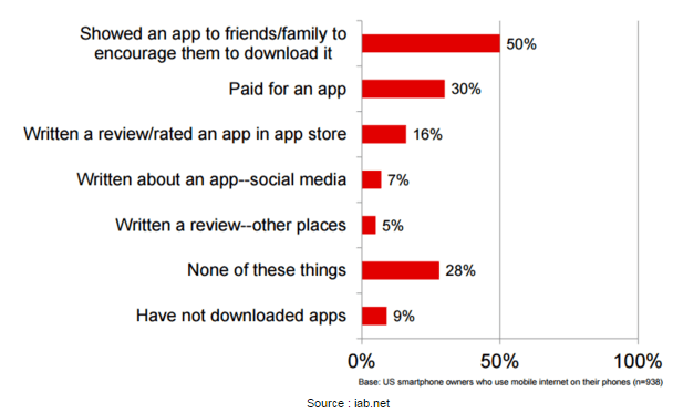 stats of apps v/s estores