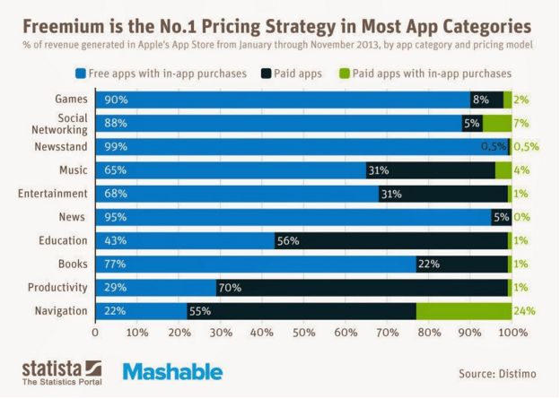 Pricing strategy stats