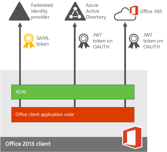 Office2013-ADALFlow
