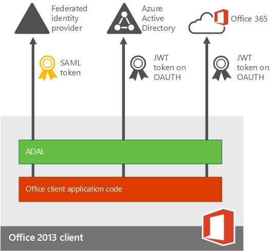 Office365 Modern Authentication, Skype4B Hybrid & Exchange Hybrid