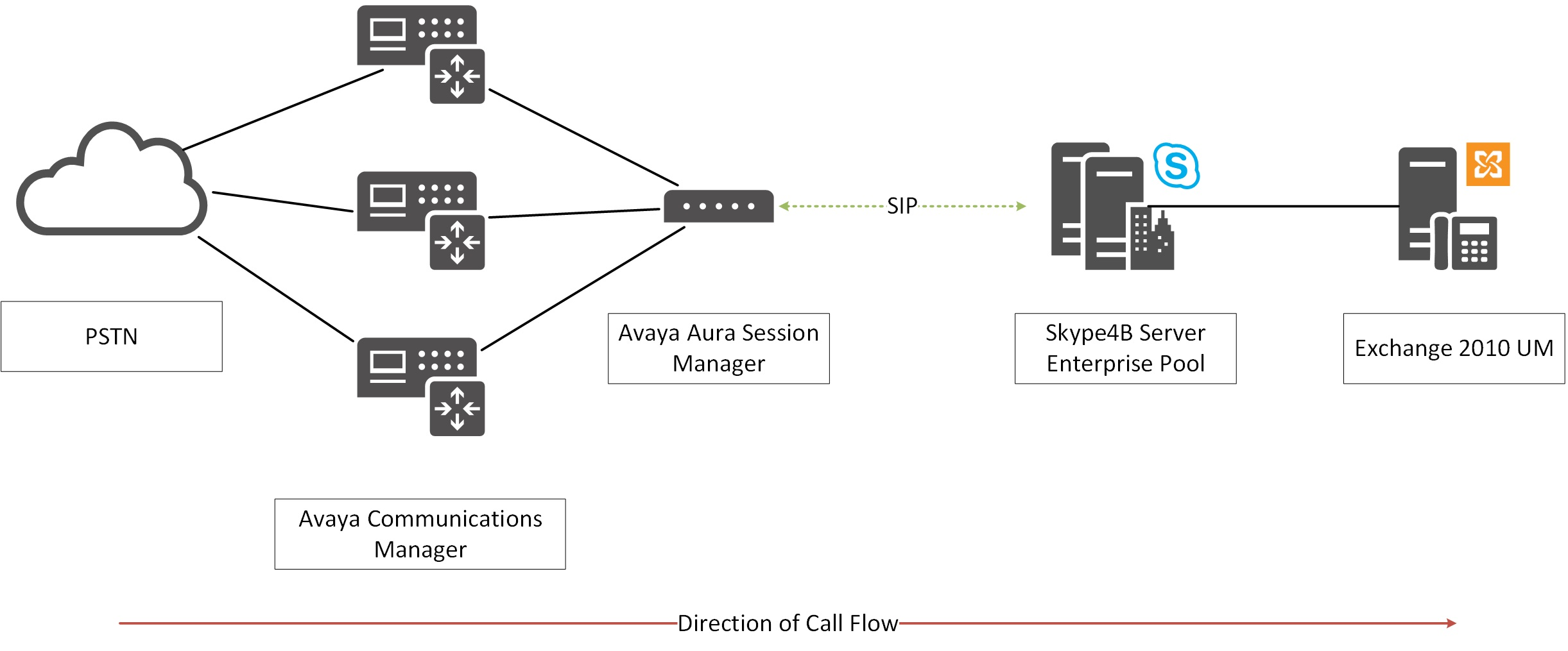 Sip redirect call flow