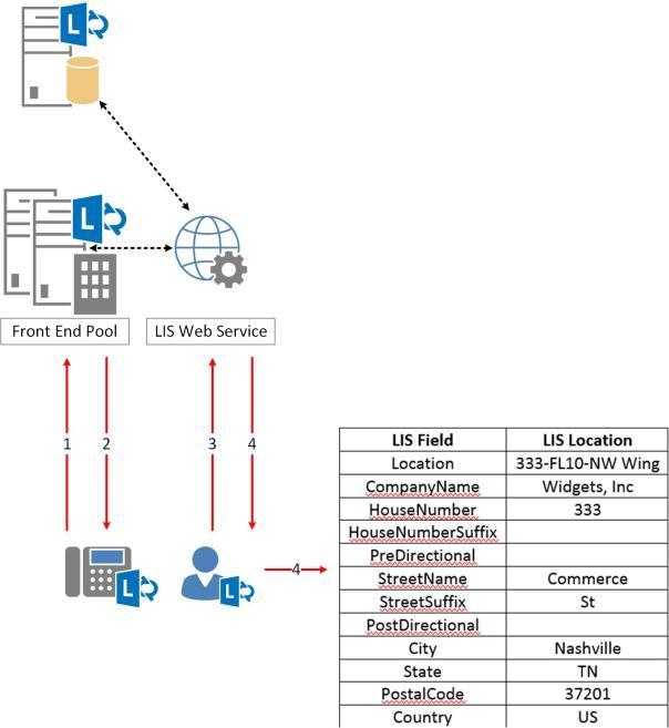 Skype4B-E911-LISWSConceptual