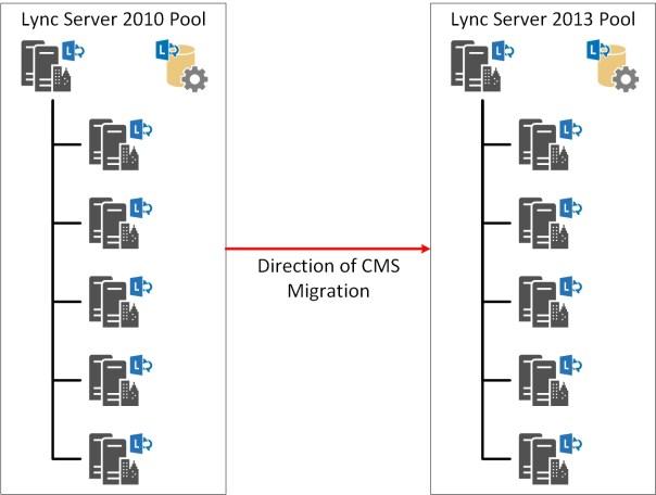 Lync-CMStopology-start