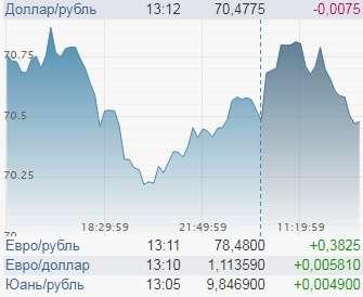 Курс доллара неожиданно рухнул. Но Трамп готовится поднять его угрозами