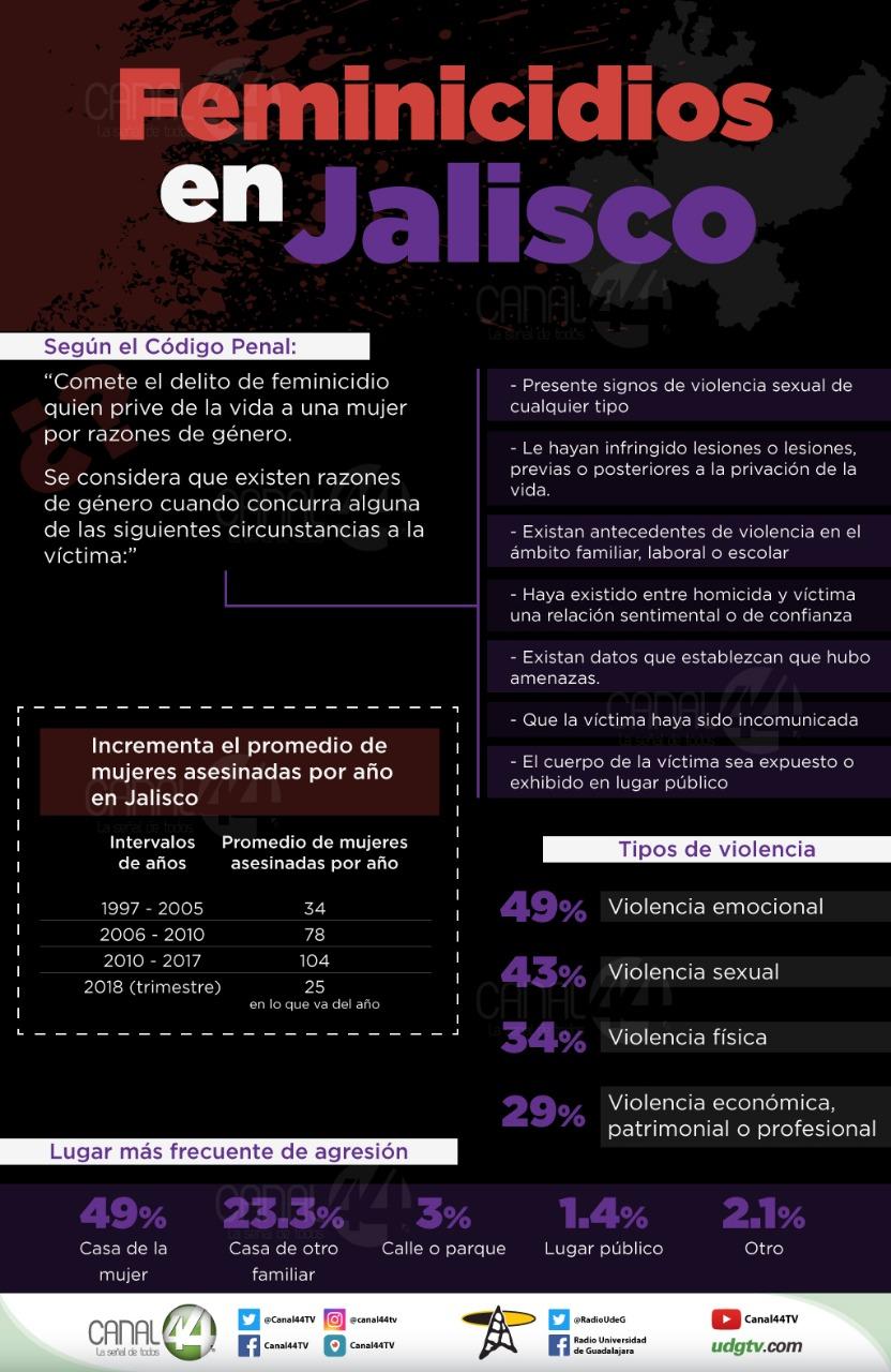 feminicidios Jalisco