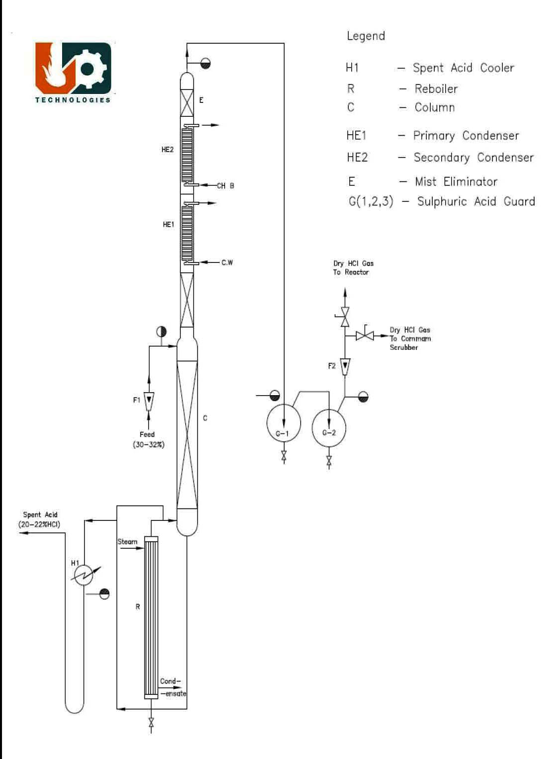 Hcl Gas Generator By Boiling Route