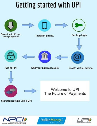 How to use UPI