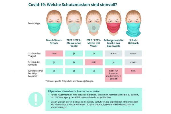 Infektion Coronavirus Deutschland