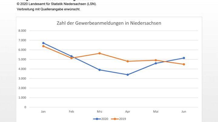 7,3% weniger Gewerbeanmeldungen in Niedersachsen im ersten Halbjahr 2020