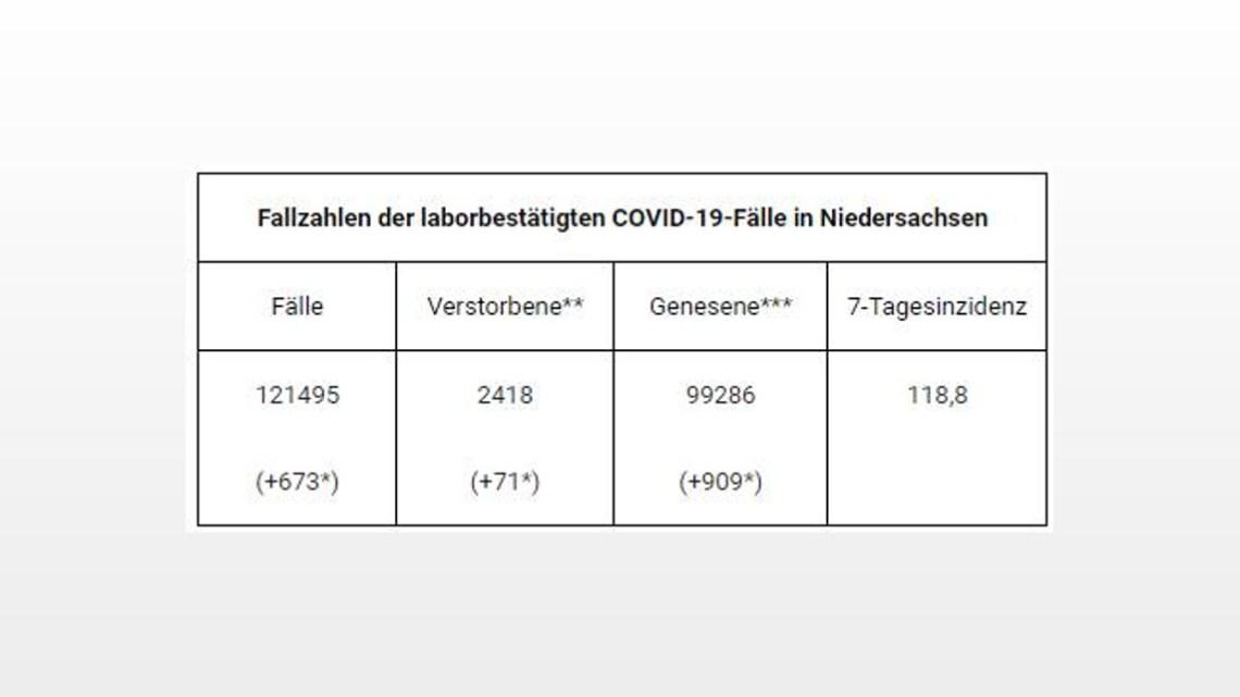 121.495 gemeldete Covid-19-Infektionen in Niedersachsen – Anstieg um 673 Fälle im Vergleich zum Vortag