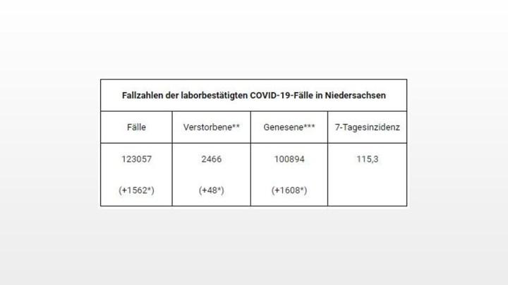 123.057 gemeldete Covid-19-Infektionen in Niedersachsen – Anstieg um 1.562 Fälle im Vergleich zum Vortag