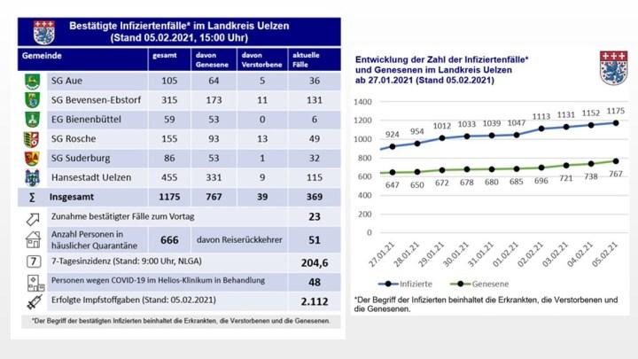 Corona-Update des Landkreises Uelzen