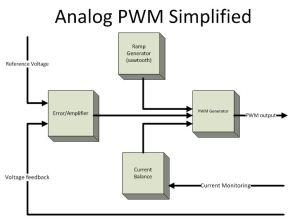 PWM GENERATOR - ANALOG DIGITAL