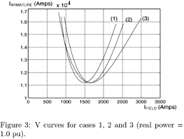 V-CURVE OF SYNCHRONOUS MACHINE
