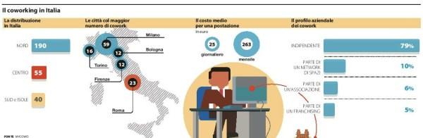 Numeri coworking in Italia