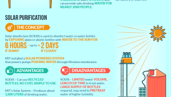 Water related diseases. UF Online Infographic: Five Water Purification Designs for Developing Countries