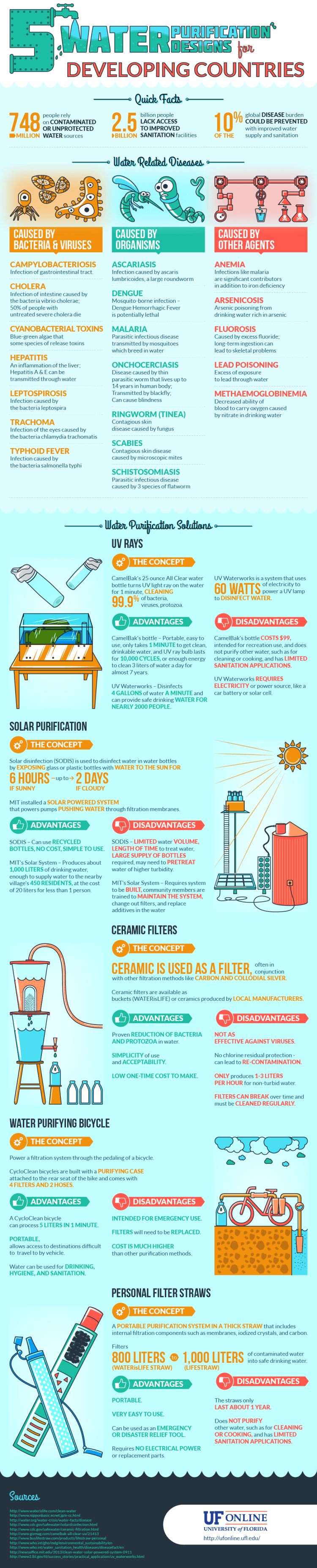 UF Online Infographic: Five Water Purification Designs for Third World Communities