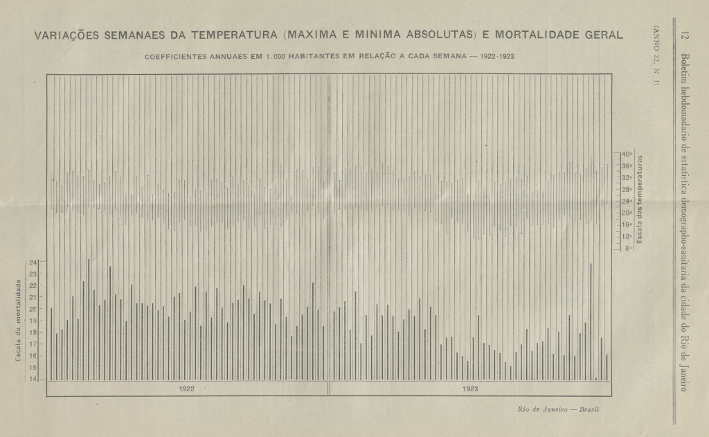 Chart from 1922 and 1923 featuring both average temperatures and mortality rates. It is in Portuguese.