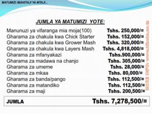chicken management swahili 015 300x225 - Ufugaji wa kuku: Namna ya kuanza na mchanganuo wa mapato na matumizi