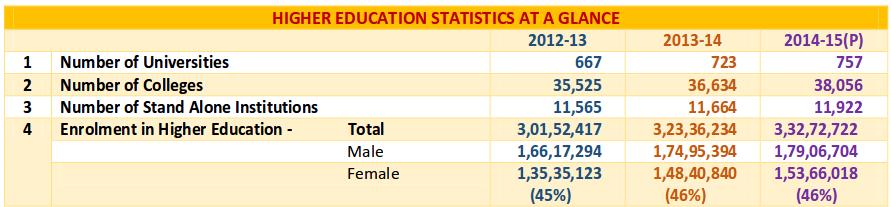 HIGHER EDUCATION STATISTICS