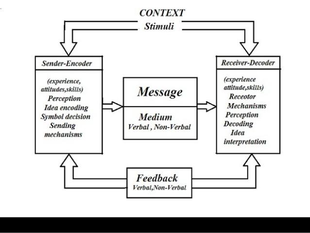 Different Communication models,Murphy model of Communication for UGC NET