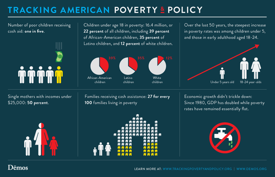 morefactsonamericanpoverty