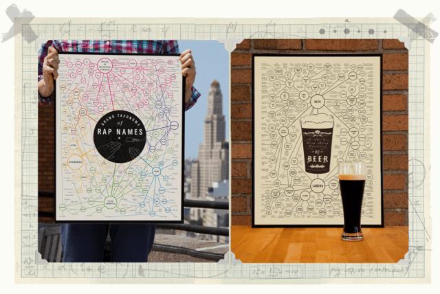 Beer Chart, Rap Chart