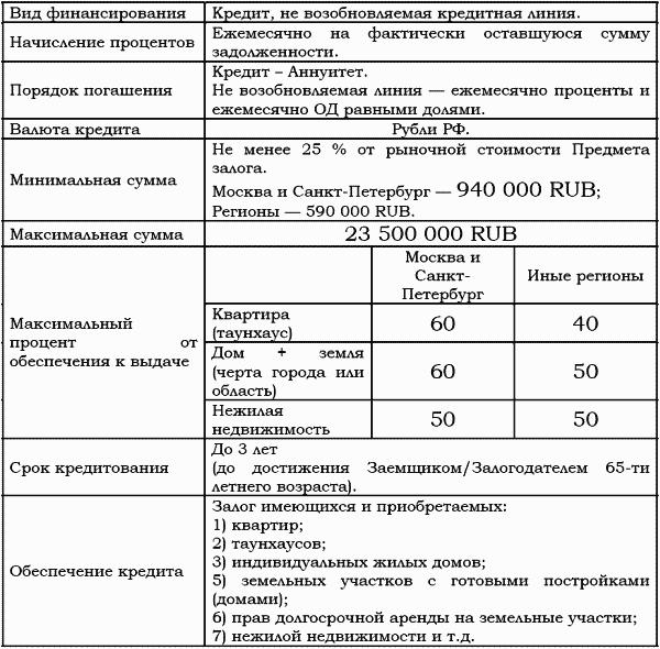 Центральный кредитный банк москвы