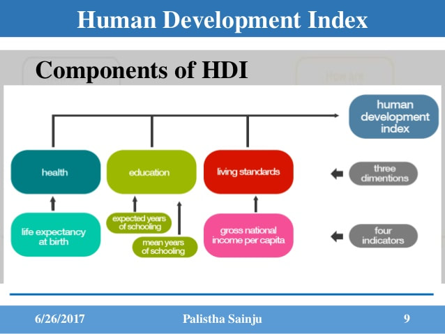 Image result for hdi