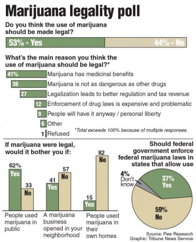 Recreational marijuana should not be a political issue