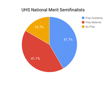 36 students from UHS qualify as National Merit semifinalists