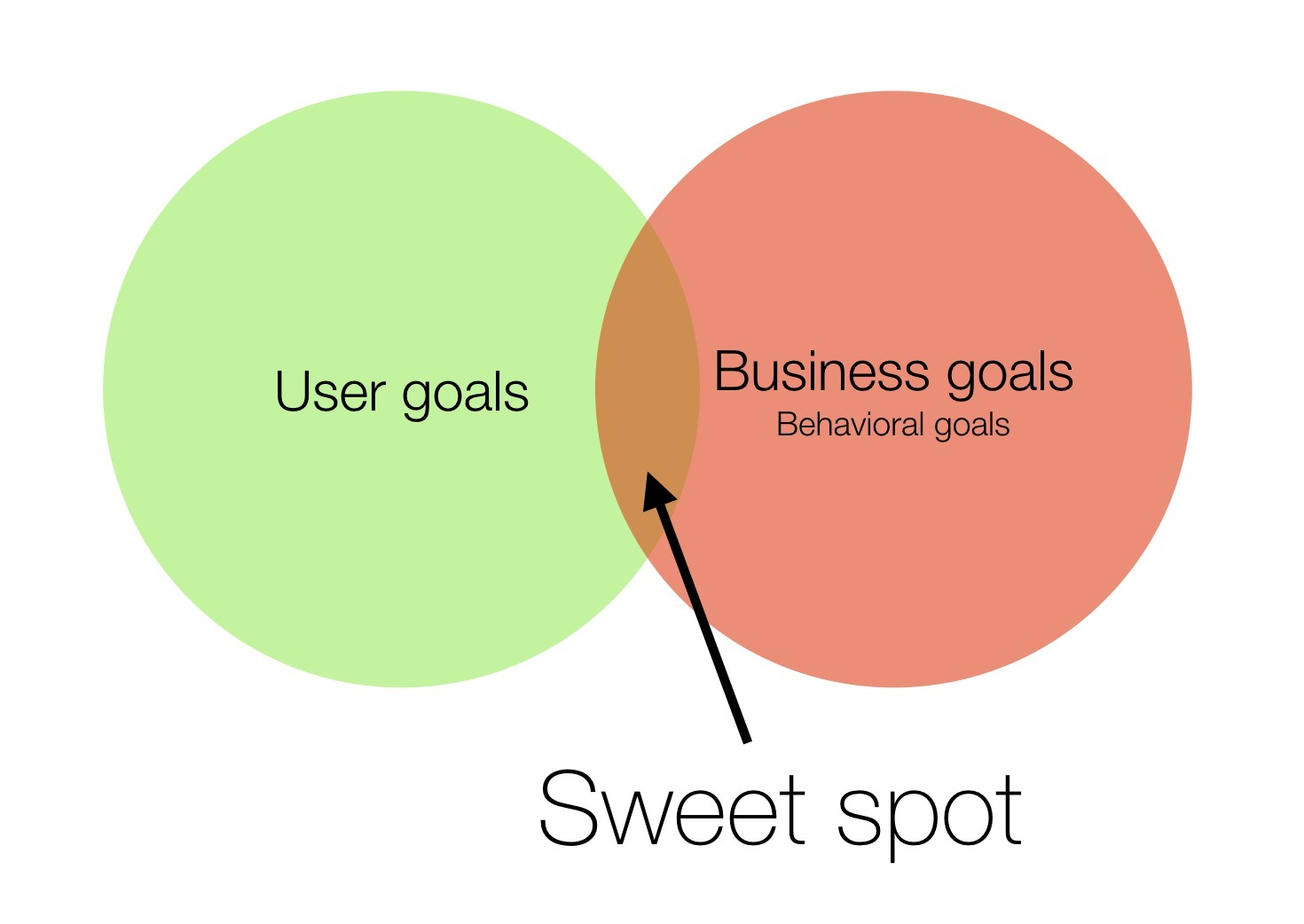 Mapping Design Goals To Tactics