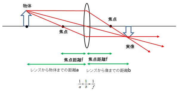 【中1理科】焦点距離の求め方(公式含む)