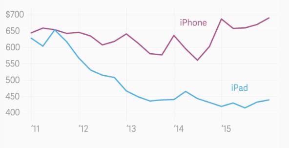 iPhone SE prijs